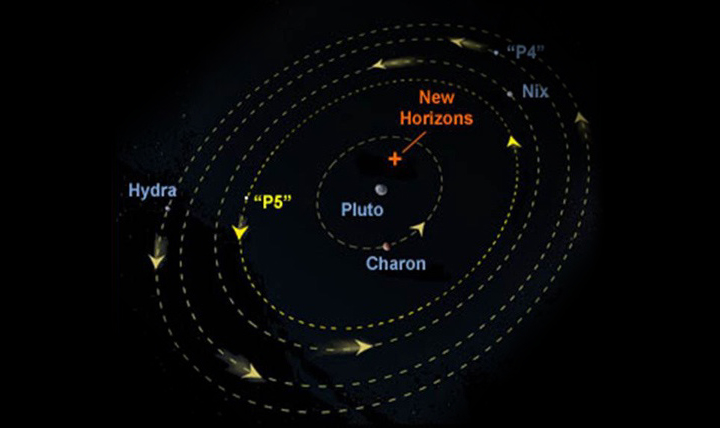 Plutonian System